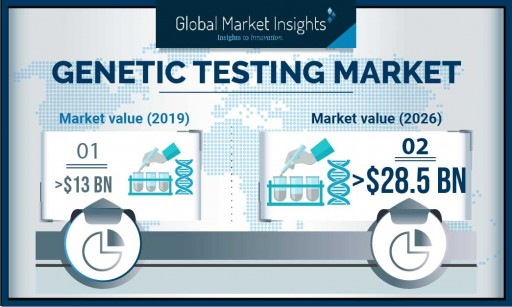 Genetic Testing Market demand to hit USD 28.5 Bn by 2026: Global Market Insights, Inc.
