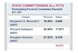 Broward State Committeeman Race Results: Richard DeNapoli wins by a landslide