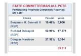 Broward State Committeeman Race Results: Richard DeNapoli wins by a landslide