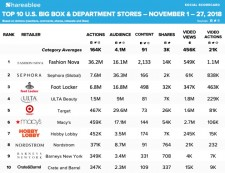 Shareablee's Cyber Shopping Weekend Big Box Department Retailers