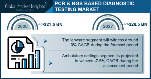 PCR- and NGS-Based Diagnostic Testing Market Revenue to Cross USD 26.5 Bn by 2027: Global Market Insights Inc.