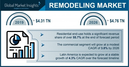 Remodeling Market is Projected to Expand at 3.9% CAGR Through 2026; Global Market Insights, Inc.
