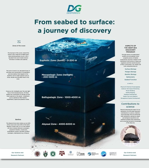 DeepGreen Teams Up With Leading Research Institutions to Understand and Minimise Impacts of Collecting Minerals for Electric Vehicles and Clean Energy From the Deep Sea