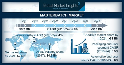 Masterbatch Market Revenue to Value $13 Bn by 2024: Global Market Insights, Inc.