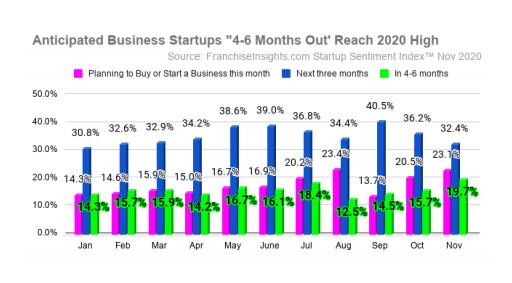 November Survey Shows Highest-Ever Business Startup Intent for Spring 2021