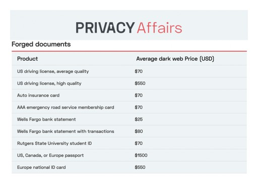 You Are Worth $1,275 on the Dark Web, New Study by PrivacyAffairs Finds