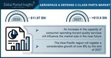 Aerospace & Defense C-class Parts Market Growth Predicted at 4.7% Through 2027: GMI