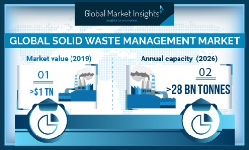 Solid Waste Management Market Revenue to Surpass USD 1.2 Trillion by 2026, Growing at 2.3%: Global Market Insights, Inc.