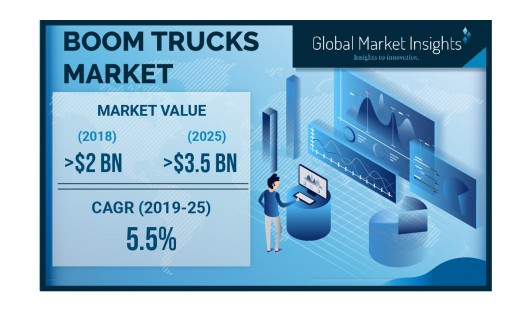 Boom Truck Market Will Grow at a 5.5% CAGR to Cross $3.5 Billion by 2025: GMI
