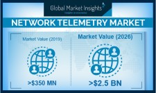 Global Network Telemetry Market growth predicted at over 30% till 2026: GMI