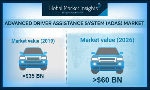 Advanced Driver Assistance System (ADAS) Market Growth Predicted at Over 10% Till 2026: Global Market Insights, Inc.