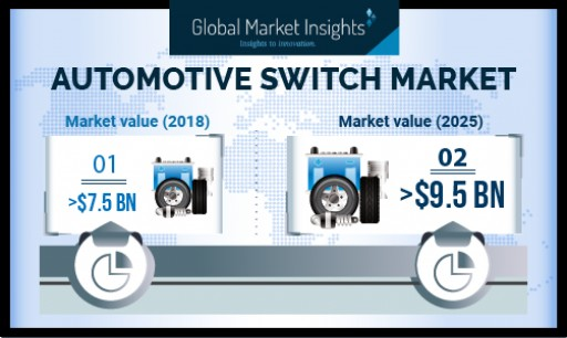Automotive Switches Market Value Will Reach USD 9.5 Bn by 2025; Industry Shipments to Witness 3.5% Growth: Global Market Insights, Inc.
