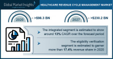 Healthcare Revenue Cycle Management Market Growth Predicted at 12.9% Through 2027: GMI