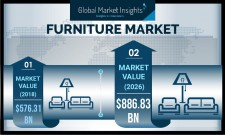 Furniture Market size worth over $885 bn by 2026