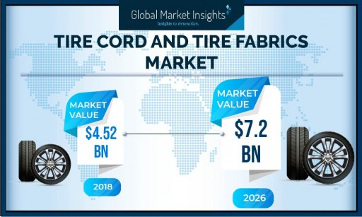 Tire Cord and Tire Fabrics Market to Cross US $7 Billion by 2026: Global Market Insights, Inc.
