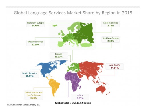 Global Market for Outsourced Translation and Interpreting Services and Technology to Reach US$46.52 Billion in 2018