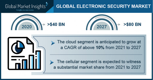 Electronic Security Market Outlook 2027: 4 Trends Fostering Global Industry Growth: Global Market Insights Inc.