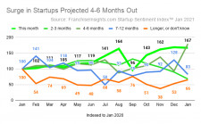 Surge in Business Startups