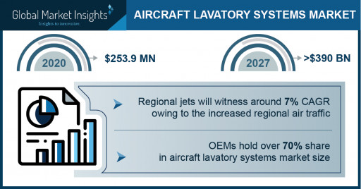 Aircraft Lavatory System Market Revenue to Cross USD 390 Mn by 2027: Global Market Insights Inc.