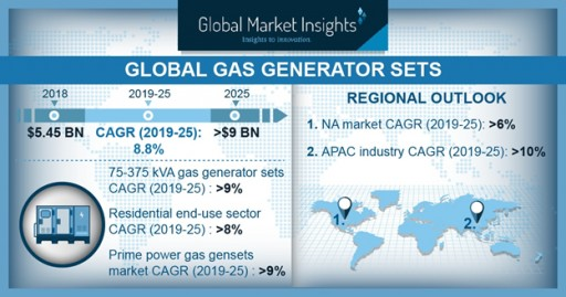Gas Generator Sets Market to Hit $9 Billion by 2025: Global Market Insights, Inc.