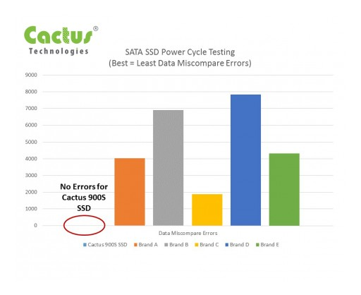 Cactus 900S Series Industrial SATA SSD Provides Unmatched Reliability & Write Abort Protection