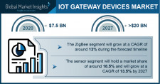 IoT Gateway Devices Market Growth Predicted at 15% Through 2027: GMI