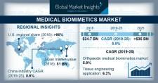 Medical Biomimetics Market Forecasts 2019-2025
