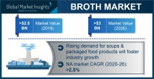 Broth Market Outlook - 2026