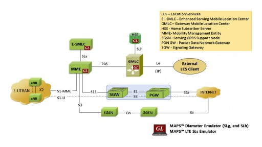 MAPS™ SLs Emulator for Simulation of Location Based Services in LTE Network