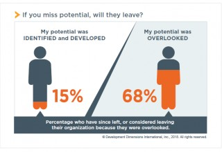 If you miss potential, will they leave?