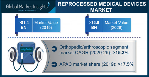 Reprocessed Medical Devices Market Revenue to Cross USD 3.9 Bn by 2026: Global Market Insights, Inc.