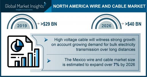 North America Wire and Cable Market to hit $40 billion by 2026, Says Global Market Insights, Inc.