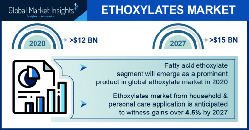 The Ethoxylates Market projected to surpass $15 billion by 2027, Says Global Market Insights Inc.