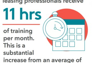 Monthly Hours Dedicated to Training Increases