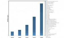 Granular Market Forecasts