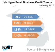 Michigan Small Business Credit Trends
