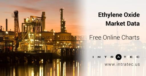 Intratec Releases Ethylene Oxide Global Market Data