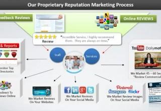 Proprietary Reputation Marketing Process