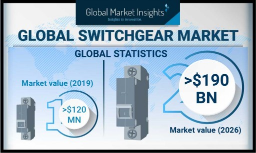 Switchgear Market Value to Hit $190 Billion by 2026, Says Global Market Insights, Inc.