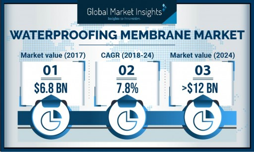 Germany Waterproofing Membranes Market to Exceed Over 38% Share in 2024: Global Market Insights, Inc.