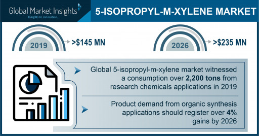 5-Isopropyl-m-Xylene Market projected to exceed $235 million by 2026, says Global Market Insights Inc.