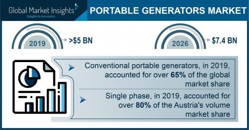 Portable Generators Market to reach $7.4 billion by 2026, says Global Market Insights, Inc.