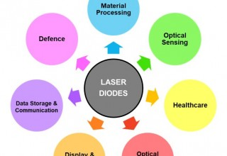 The addressable market for laser diodes