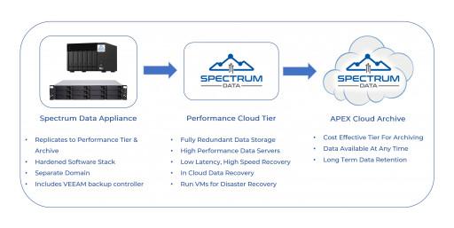 Spectrum Data Launches Veeam Backup Appliances