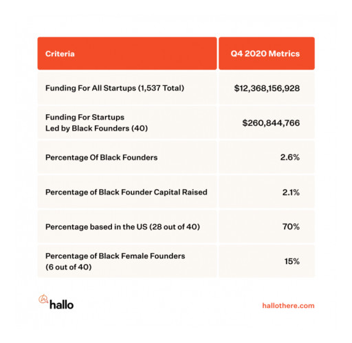 New Hallo Report Finds Just 40 Black Founders Raised Venture Capital in Q4 2020