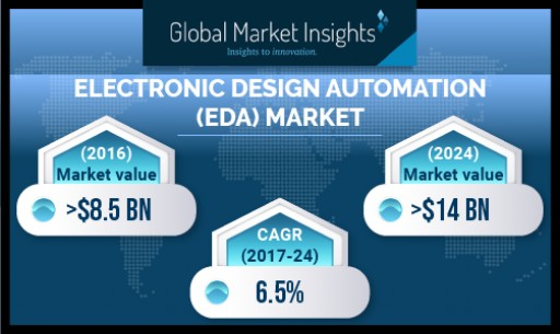 Electronic Design Automation (EDA) Market to Cross USD 14 Bn by 2024: Global Market Insights, Inc.