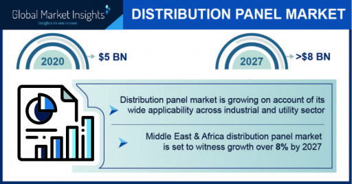 Distribution Panel Market Worth $8 Billion by 2027, Says Global Market Insights Inc.