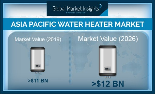 Asia Pacific Water Heater Market Worth $12 Billion by 2026, Says Global Market Insights, Inc.