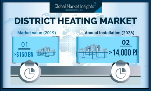 District Heating Market's Annual Installation to Hit 14,000 PJ by 2026: Global Market Insights, Inc.