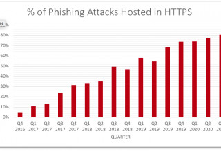 Phishing Attacks Hosted in HTTPS Enabled Websites - By Percentage